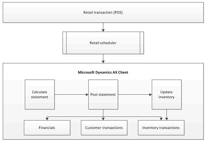 Microsoft Dynamics Ax 2012 Retail Pos Sales And Daily